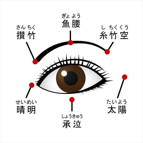 涙袋の作り方:『マッサージ』編